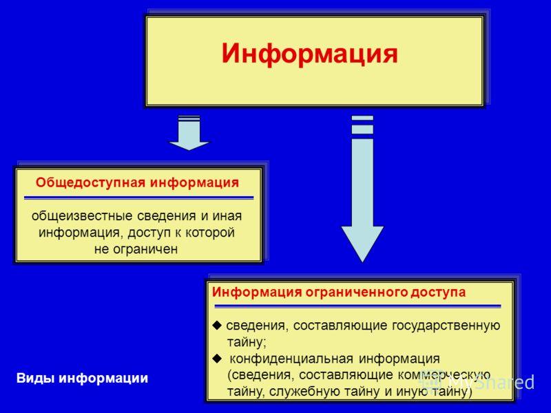 Информация Виды информации Общедоступная информация общеизвестные сведения и иная информация, доступ к которой не ограничен Общедоступная информация общеизвестные сведения и иная информация, доступ к которой не ограничен Информация ограниченного дост