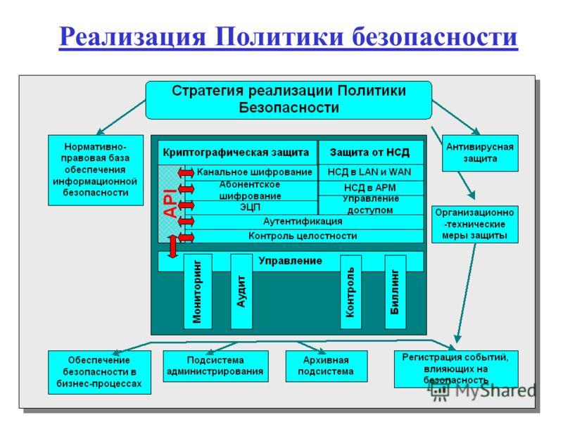 Концепция информационной безопасности