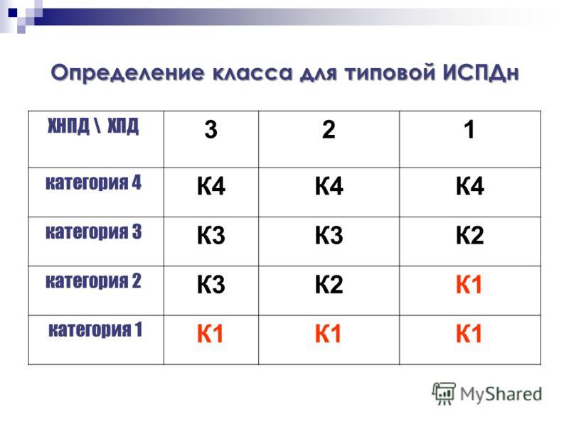Определение класса для типовой ИСПДн ХНПД \ ХПД 321 категория 4 К4 категория 3 К3 К2 категория 2 К3К2К1 категория 1 К1