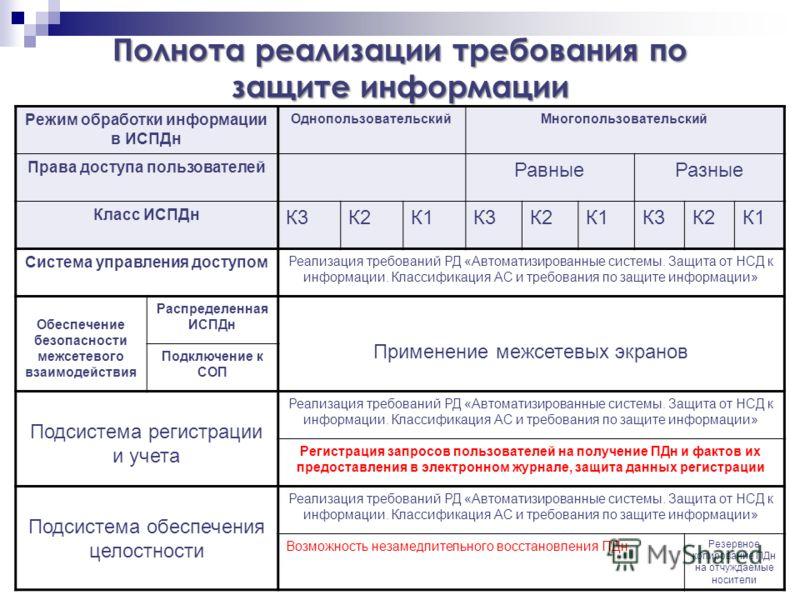 Полнота реализации требования по защите информации Режим обработки информации в ИСПДн ОднопользовательскийМногопользовательский Права доступа пользователей РавныеРазные Класс ИСПДн К3К2К1К3К2К1К3К2К1 Система управления доступом Реализация требований