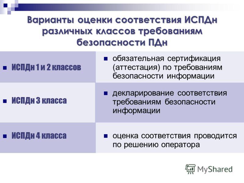 Варианты оценки соответствия ИСПДн различных классов требованиям безопасности ПДн ИСПДн 1 и 2 классов ИСПДн 3 класса ИСПДн 4 класса обязательная сертификация (аттестация) по требованиям безопасности информации декларирование соответствия требованиям