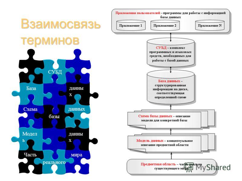 Взаимосвязь терминов данны х Модел ь базы данных Схема мира Часть реального данны х База СУБД