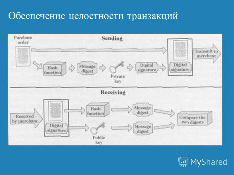 Обеспечение целостности транзакций