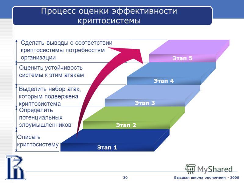 Высшая школа экономики - 200820 Процесс оценки эффективности криптосистемы Оценить устойчивость системы к этим атакам Выделить набор атак, которым подвержена криптосистема Определить потенциальных злоумышленников Описать криптосистему Этап 4 Этап 3 Э
