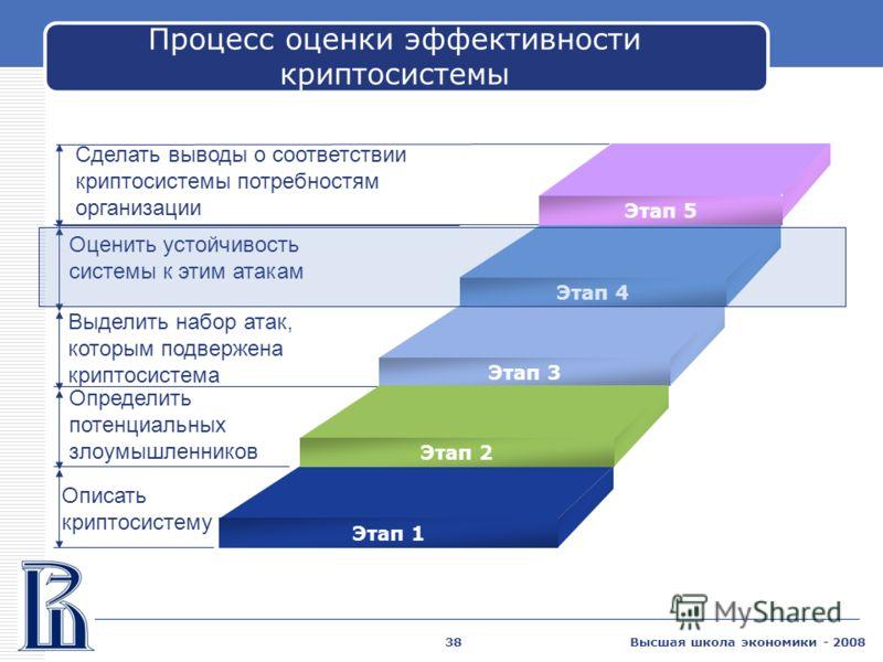 Высшая школа экономики - 200838 Процесс оценки эффективности криптосистемы Оценить устойчивость системы к этим атакам Выделить набор атак, которым подвержена криптосистема Определить потенциальных злоумышленников Описать криптосистему Этап 4 Этап 3 Э