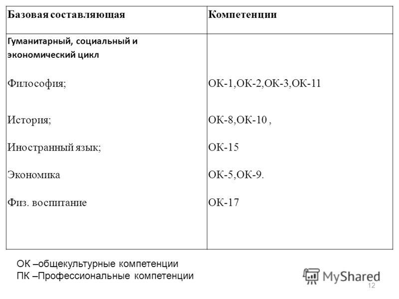 12 Базовая составляющаяКомпетенции Гуманитарный, социальный и экономический цикл Философия;ОК-1,ОК-2,ОК-3,ОК-11 История;ОК-8,ОК-10, Иностранный язык;ОК-15 ЭкономикаОК-5,ОК-9. Физ. воспитаниеОК-17 ОК –общекультурные компетенции ПК –Профессиональные ко