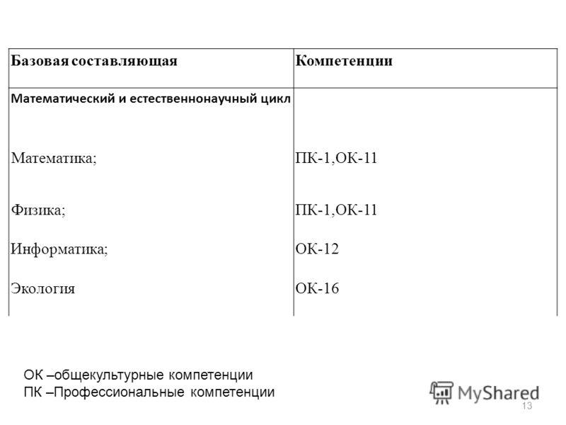 13 Базовая составляющаяКомпетенции Математический и естественнонаучный цикл Математика;ПК-1,ОК-11 Физика;ПК-1,ОК-11 Информатика;ОК-12 ЭкологияОК-16 ОК –общекультурные компетенции ПК –Профессиональные компетенции
