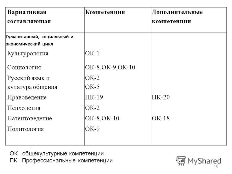 16 ОК –общекультурные компетенции ПК –Профессиональные компетенции ВариативнаяКомпетенцииДополнительные составляющаякомпетенции Гуманитарный, социальный и экономический цикл КультурологияОК-1 СоциологияОК-8,ОК-9,ОК-10 Русский язык иОК-2 культура обще