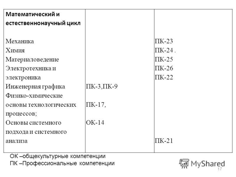 17 ОК –общекультурные компетенции ПК –Профессиональные компетенции Математический и естественнонаучный цикл МеханикаПК-23 ХимияПК-24. МатериаловедениеПК-25 Электротехника иПК-26 электроникаПК-22 Инженерная графикаПК-3,ПК-9 Физико-химические основы те