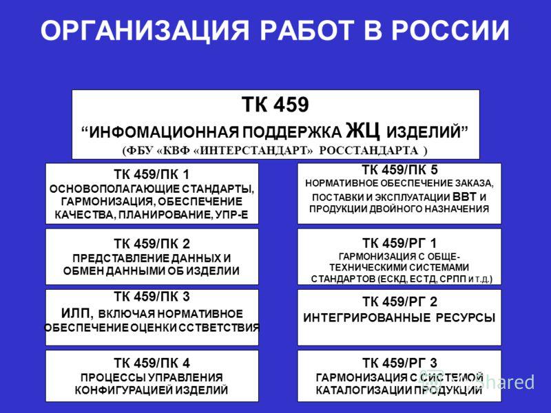ОРГАНИЗАЦИЯ РАБОТ В РОССИИ ТК 459 ИНФОМАЦИОННАЯ ПОДДЕРЖКА ЖЦ ИЗДЕЛИЙ (ФБУ «КВФ «ИНТЕРСТАНДАРТ» РОССТАНДАРТА ) ТК 459/ПК 1 ОСНОВОПОЛАГАЮЩИЕ СТАНДАРТЫ, ГАРМОНИЗАЦИЯ, ОБЕСПЕЧЕНИЕ КАЧЕСТВА, ПЛАНИРОВАНИЕ, УПР-Е ТК 459/ПК 2 ПРЕДСТАВЛЕНИЕ ДАННЫХ И ОБМЕН ДАН