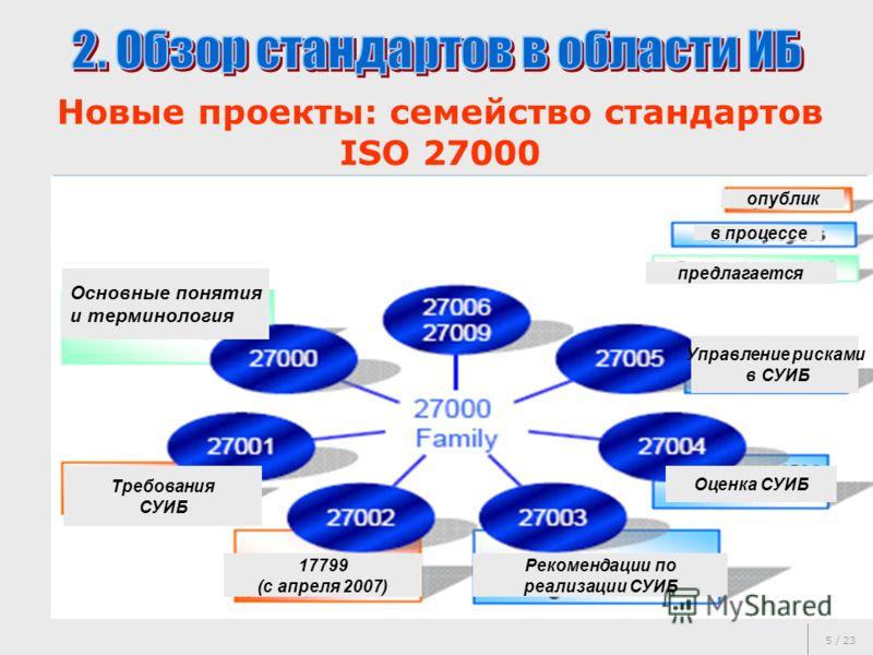 5 / 23 Новые проекты: семейство стандартов ISO 27000 Основные понятия и терминология Требования СУИБ 17799 (с апреля 2007) Рекомендации по реализации СУИБ Оценка СУИБ Управление рисками в СУИБ опублик в процессе предлагается