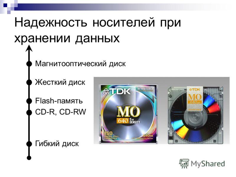 Надежность носителей при хранении данных Гибкий диск CD-R, CD-RW Flash-память Жесткий диск Магнитооптический диск