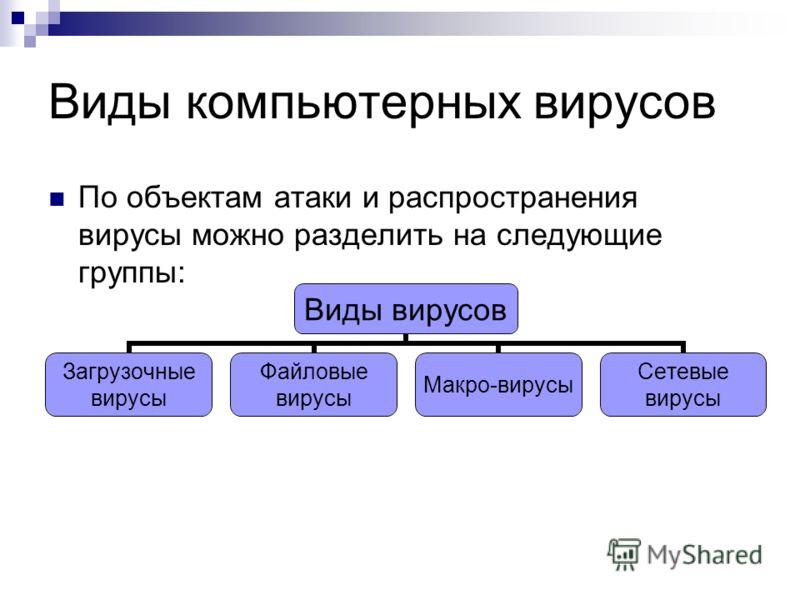 Виды компьютерных вирусов По объектам атаки и распространения вирусы можно разделить на следующие группы: Виды вирусов Загрузочные вирусы Файловые вирусы Макро- вирусы Сетевые вирусы