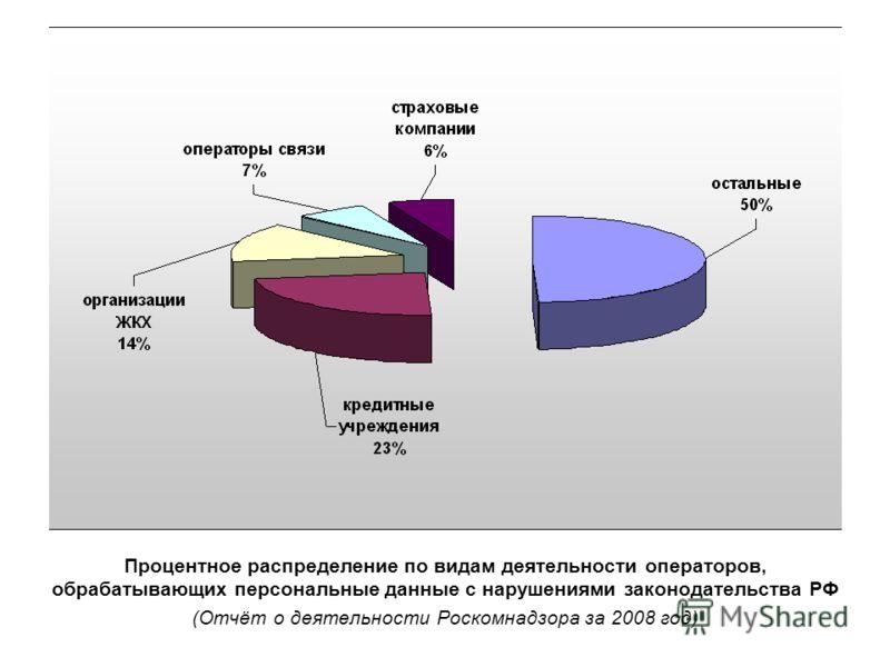 Процентное распределение по видам деятельности операторов, обрабатывающих персональные данные с нарушениями законодательства РФ (Отчёт о деятельности Роскомнадзора за 2008 год)