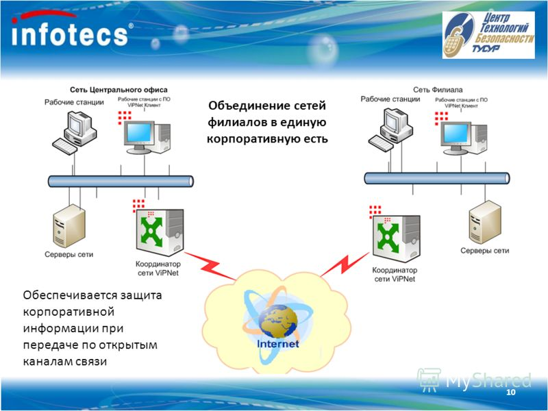 Технология ViPNet Объединение сетей филиалов в единую корпоративную есть Обеспечивается защита корпоративной информации при передаче по открытым каналам связи 10