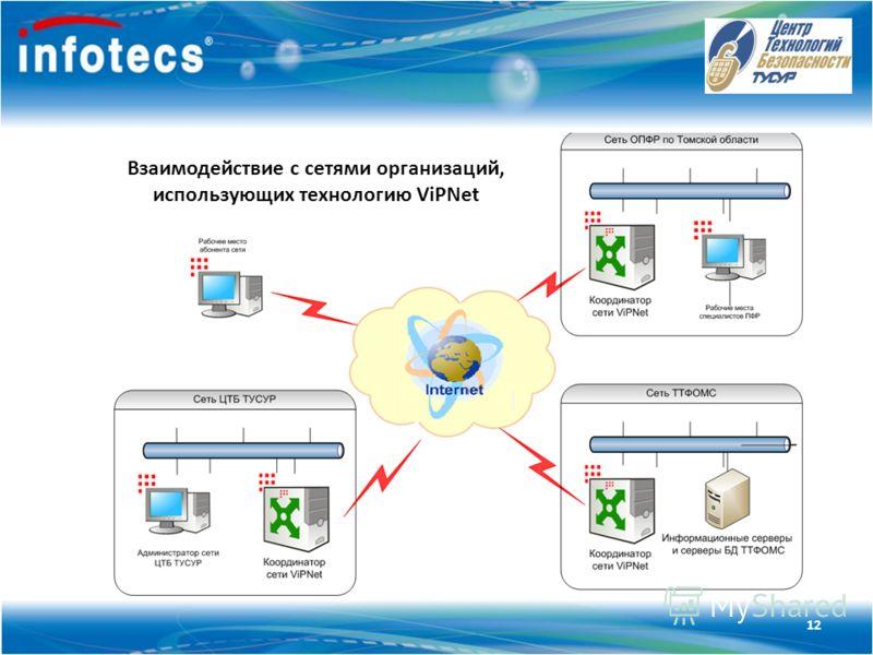 Технология ViPNet Взаимодействие с сетями организаций, использующих технологию ViPNet 12