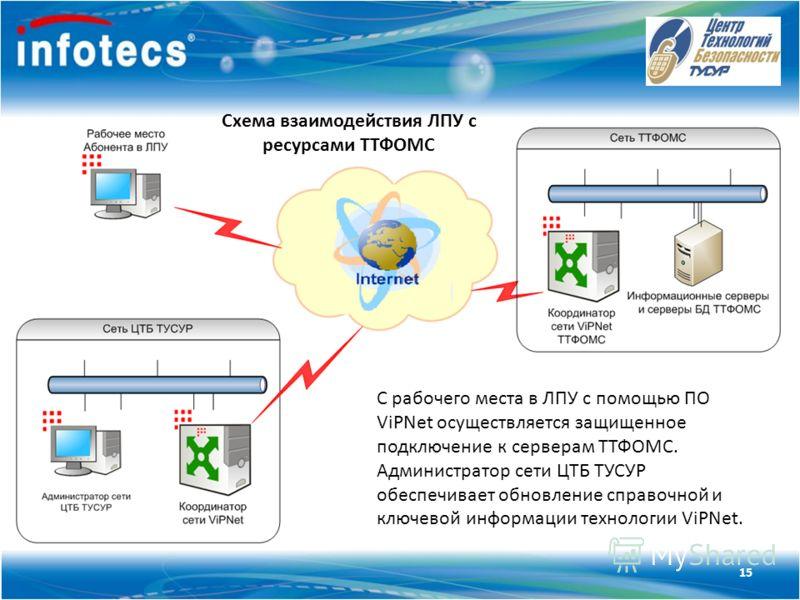 Технология ViPNet 15 Схема взаимодействия ЛПУ с ресурсами ТТФОМС С рабочего места в ЛПУ с помощью ПО ViPNet осуществляется защищенное подключение к серверам ТТФОМС. Администратор сети ЦТБ ТУСУР обеспечивает обновление справочной и ключевой информации