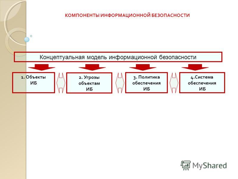 КОМПОНЕНТЫ ИНФОРМАЦИОННОЙ БЕЗОПАСНОСТИ 3. Политика обеспечения ИБ 4.Система обеспечения ИБ 2. Угрозы объектам ИБ 1. Объекты ИБ Концептуальная модель информационной безопасности