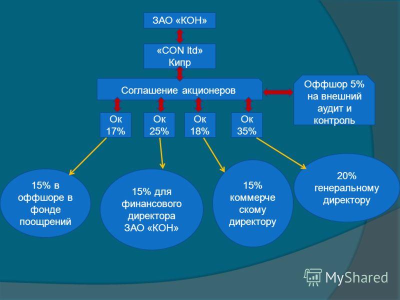 ЗАО «КОН» «CON ltd» Кипр Оффшор 5% на внешний аудит и контроль Соглашение акционеров Ок 17% Ок 25% Ок 18% Ок 35% 15% в оффшоре в фонде поощрений 15% для финансового директора ЗАО «КОН» 15% коммерче скому директору 20% генеральному директору
