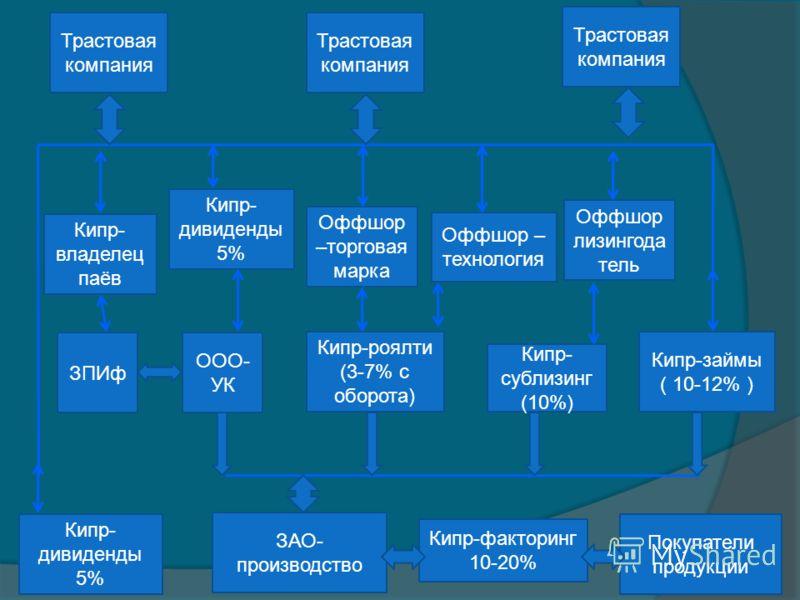 Кипр- владелец паёв ЗПИф ООО- УК Кипр- дивиденды 5% Кипр-роялти (3-7% с оборота) Кипр- сублизинг (10%) Трастовая компания Кипр- дивиденды 5% Кипр-факторинг 10-20% Покупатели продукции ЗАО- производство Кипр-займы ( 10-12% ) Трастовая компания Оффшор