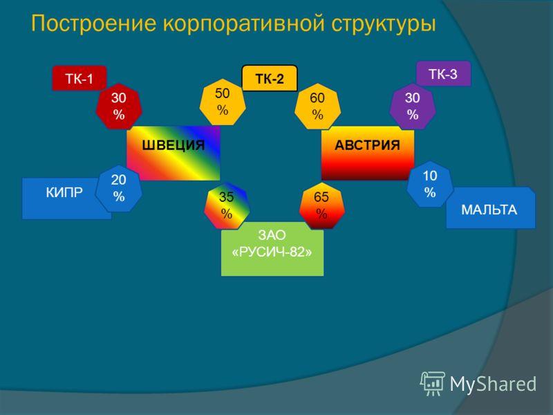 Построение корпоративной структуры ТК-1ТК-2 ТК-3 ШВЕЦИЯАВСТРИЯ КИПР МАЛЬТА ЗАО «РУСИЧ-82» 30 % 10 % 60 % 65 % 35 % 50 % 20 %