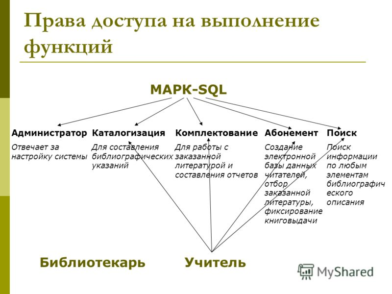 Права доступа на выполнение функций МАРК-SQL Администратор Отвечает за настройку системы Каталогизация Для составления библиографических указаний Комплектование Для работы с заказанной литературой и составления отчетов Абонемент Создание электронной