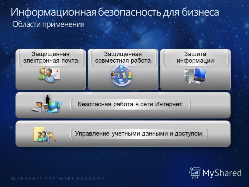 M I C R O S O F T S O F T W A R E R O A D M A P Безопасная работа в сети Интернет Управление учетными данными и доступом Защищенная электронная почта Защита информации Защищенная совместная работа