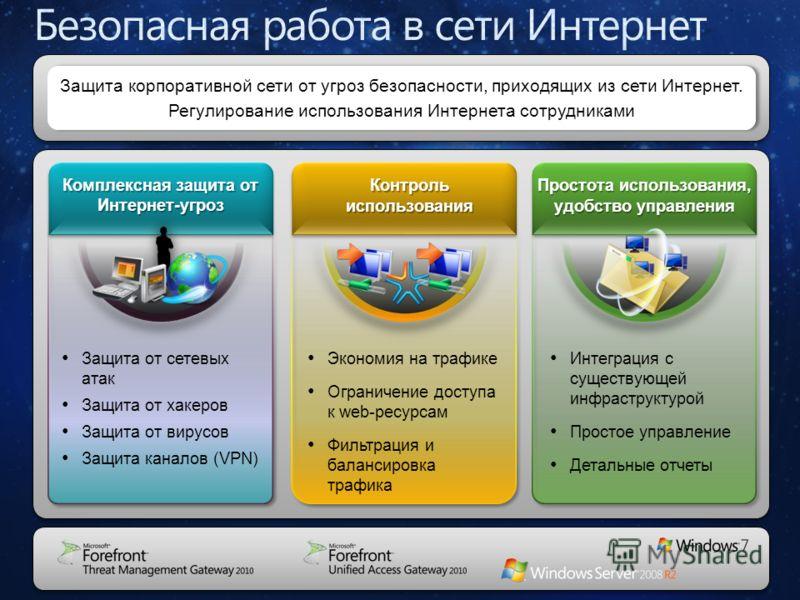 M I C R O S O F T S O F T W A R E R O A D M A P Комплексная защита от Интернет-угроз Простота использования, удобство управления Защита корпоративной сети от угроз безопасности, приходящих из сети Интернет. Регулирование использования Интернета сотру
