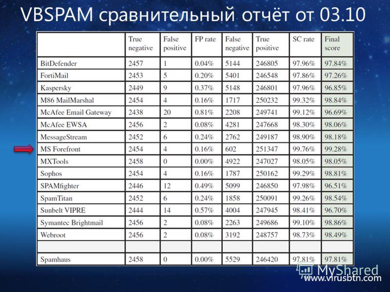 VBSPAM сравнительный отчёт от 03.10 www.virusbtn.com