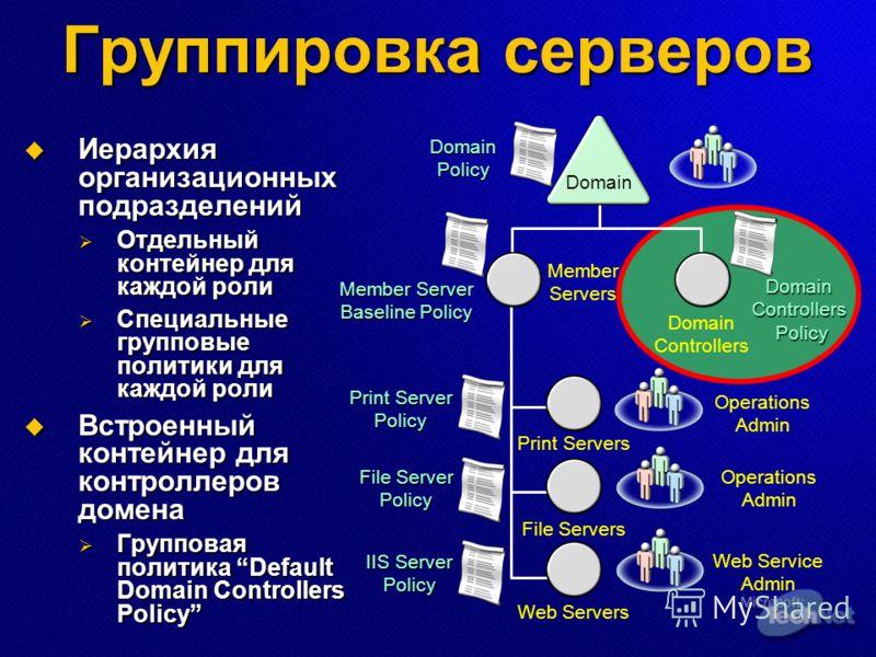 Группировка серверов Иерархия организационных подразделений Иерархия организационных подразделений Отдельный контейнер для каждой роли Отдельный контейнер для каждой роли Специальные групповые политики для каждой роли Специальные групповые политики д