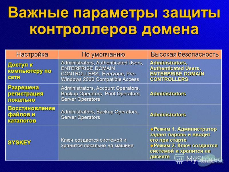 Важные параметры защиты контроллеров домена Настройка По умолчанию Высокая безопасность Доступ к компьютеру по сети Administrators, Authenticated Users, ENTERPRISE DOMAIN CONTROLLERS, Everyone, Pre- Windows 2000 Compatible Access Administrators, Auth