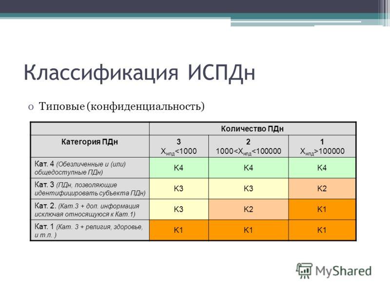 Классификация ИСПДн oТиповые (конфиденциальность) Количество ПДн Категория ПДн3 X нпд