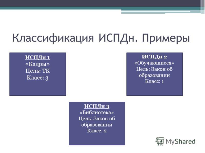Классификация ИСПДн. Примеры ИСПДн 1 «Кадры» Цель: ТК Класс: 3 ИСПДн 2 «Обучающиеся» Цель: Закон об образовании Класс: 1 ИСПДн 3 «Библиотека» Цель: Закон об образовании Класс: 2