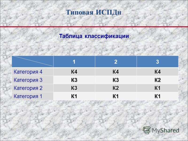 Типовая ИСПДн Таблица классификации 123 Категория 4К4К4К4 Категория 3К3К3К2 Категория 2К3К2К1 Категория 1К1К1К1