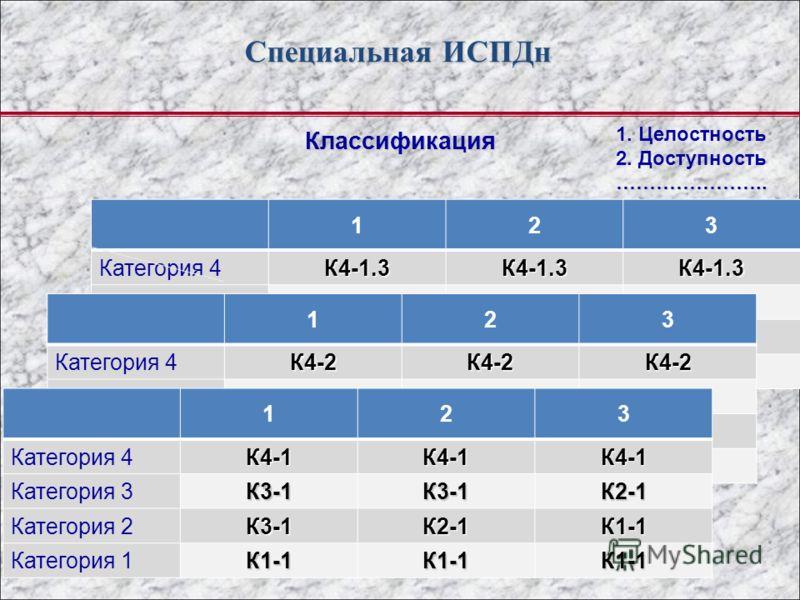 123 Категория 4К4-1.3К4-1.3К4-1.3 Категория 3К3К3К2 Категория 2К3К2К1 Категория 1К1К1К1 123 Категория 4К4-2К4-2К4-2 Категория 3К3-2К3-2К2-2 Категория 2К3-2К2-2К1-2 Категория 1К1-2К1-2К1-2 Специальная ИСПДн Классификация 123 Категория 4К4-1К4-1К4-1 Ка