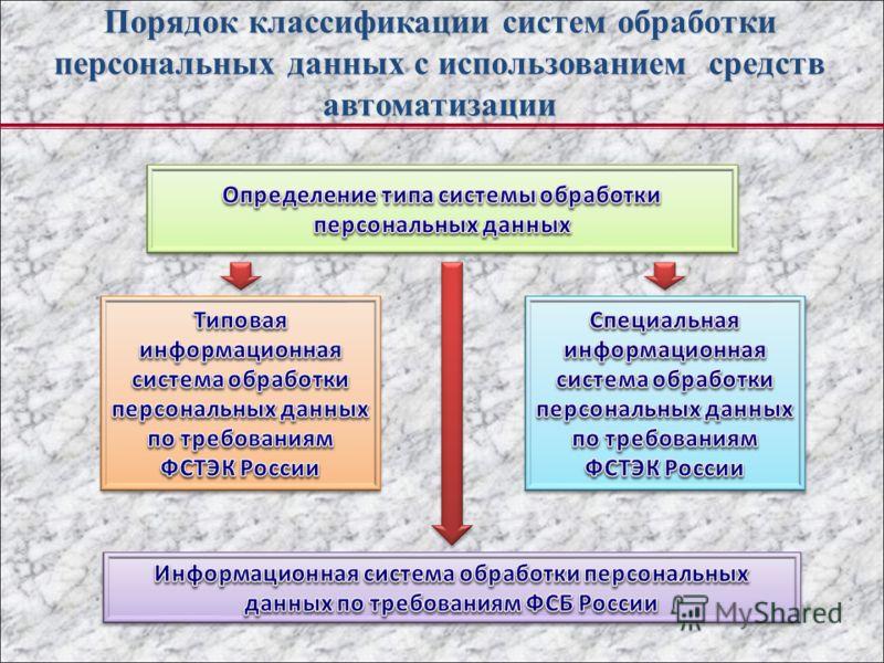 Порядок классификации систем обработки персональных данных с использованием средств автоматизации