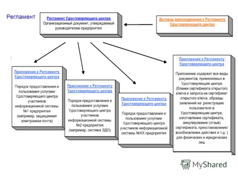 КОМПАНИЯ КРИПТО-ПРО ключевое слово в защите информации www.cryptopro.ru Регламент