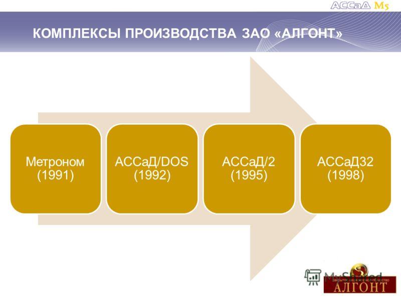 КОМПЛЕКСЫ ПРОИЗВОДСТВА ЗАО «АЛГОНТ» Метроном (1991) АССаД/DOS (1992) АССаД/2 (1995) АССаД32 (1998)