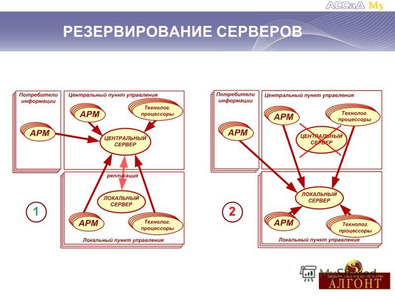 РЕЗЕРВИРОВАНИЕ СЕРВЕРОВ