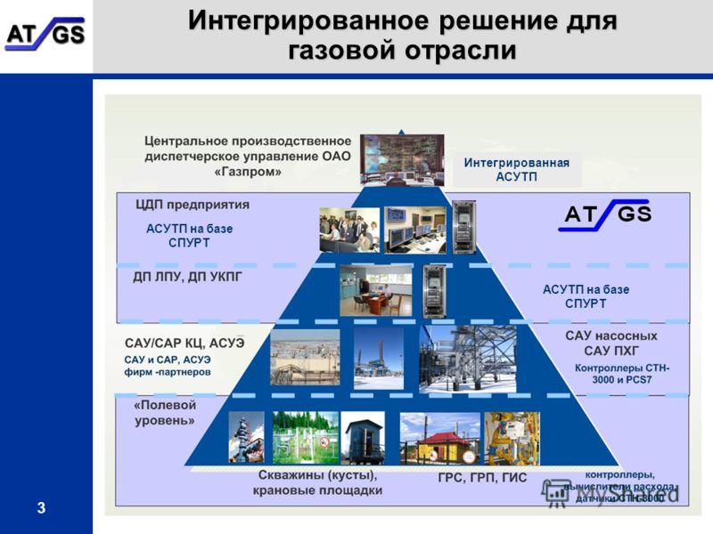 3 Интегрированное решение для газовой отрасли АСУТП на базе СПУРТ Интегрированная АСУТП