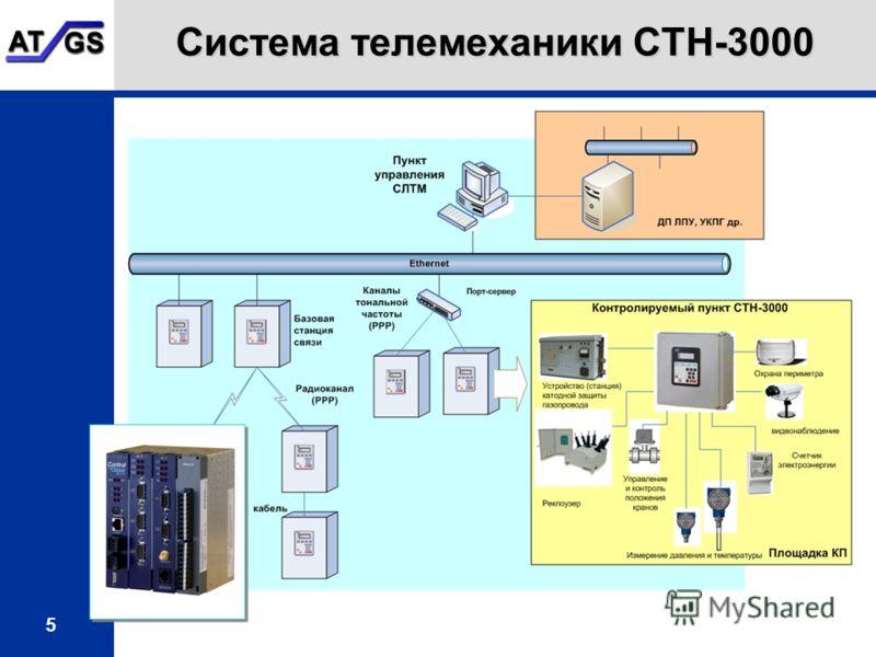 5 Система телемеханики СТН-3000