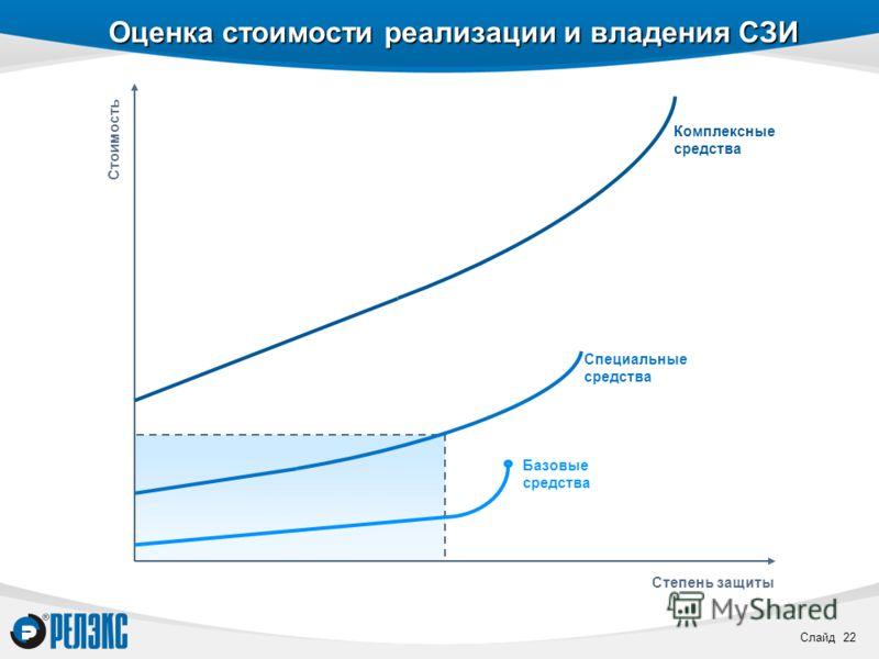 Слайд 22 Оценка стоимости реализации и владения СЗИ Стоимость Степень защиты Базовые средства Специальные средства Комплексные средства