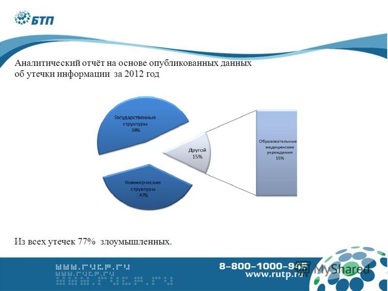 Аналитический отчёт на основе опубликованных данных об утечки информации за 2012 год Из всех утечек 77% злоумышленных.