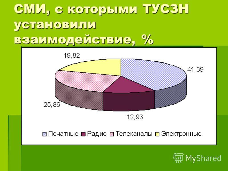 СМИ, с которыми ТУСЗН установили взаимодействие, %