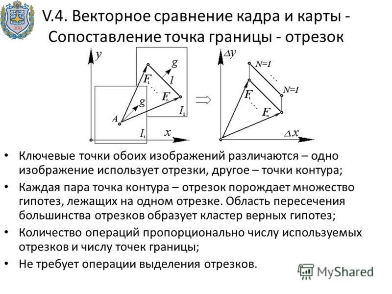 V.4. Векторное сравнение кадра и карты - Сопоставление точка границы - отрезок Ключевые точки обоих изображений различаются – одно изображение использует отрезки, другое – точки контура; Каждая пара точка контура – отрезок порождает множество гипотез