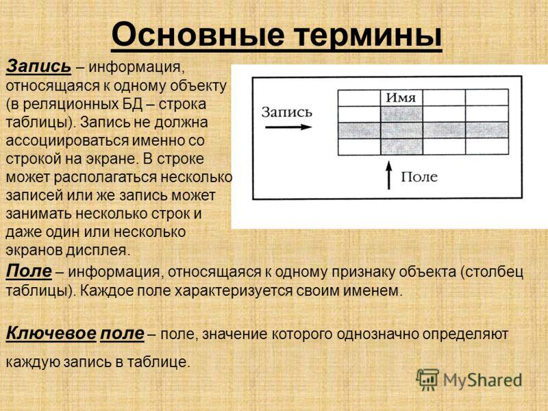 Основные термины Поле – информация, относящаяся к одному признаку объекта (столбец таблицы). Каждое поле характеризуется своим именем. Ключевое поле – поле, значение которого однозначно определяют каждую запись в таблице. Запись – информация, относящ