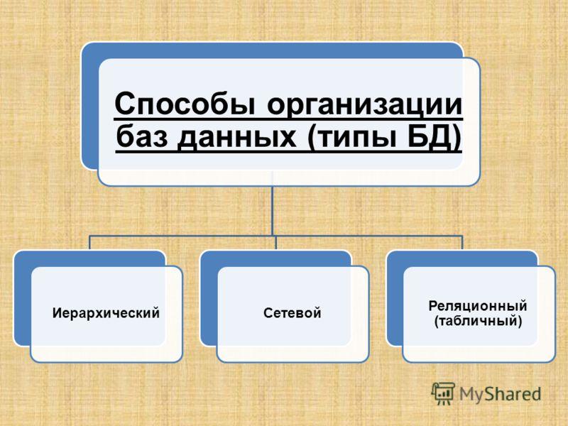 Способы организации баз данных (типы БД) ИерархическийСетевой Реляционный (табличный)