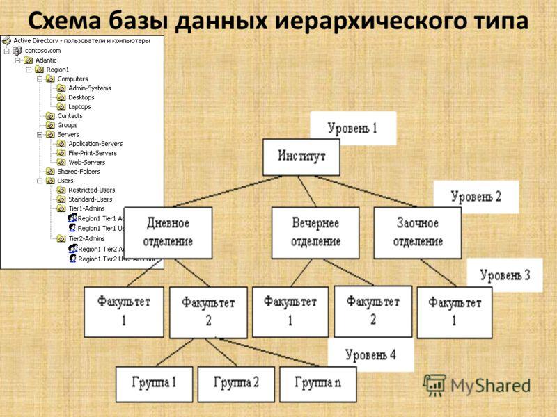 Схема базы данных иерархического типа