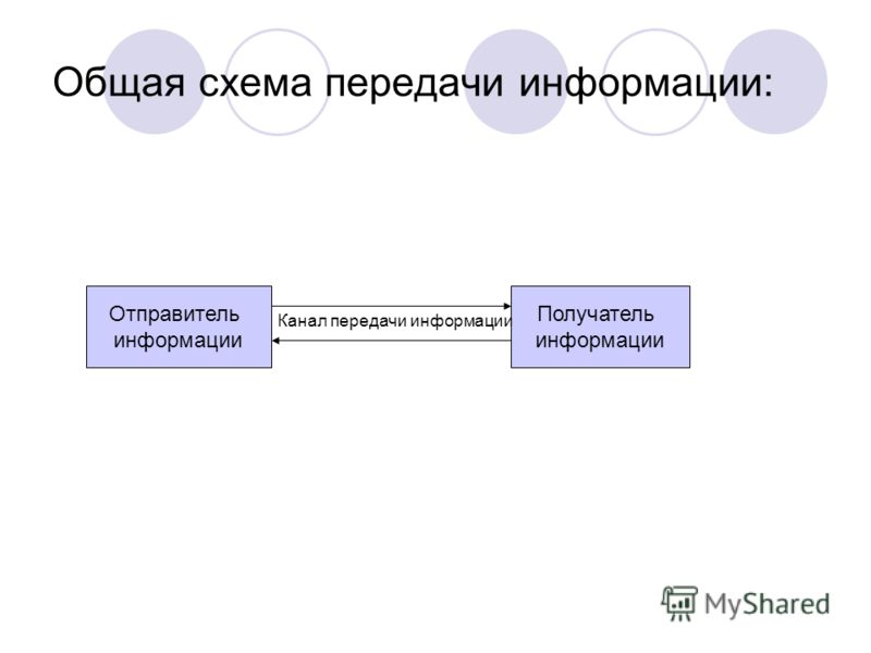 Общая схема передачи информации: Отправитель информации Отправитель информации Получатель информации Канал передачи информации