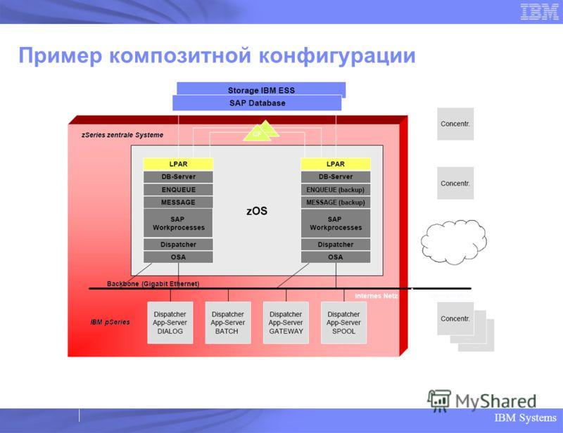 IBM Systems Пример композитной конфигурации